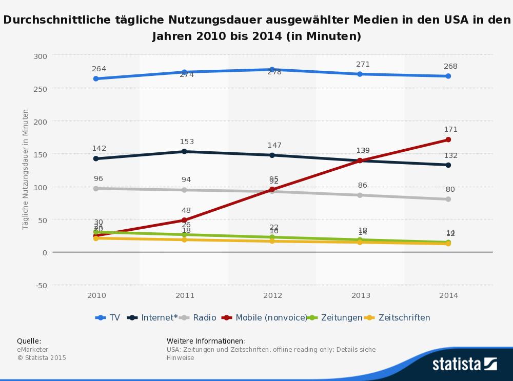 statistic_id169080_taegliche-nutzungsdauer-ausgewaehlter-medien-in-den-usa-bis-2014